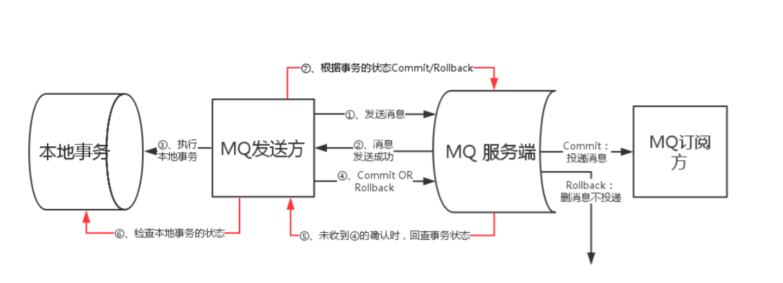 RocketMQ事务消息原理.png