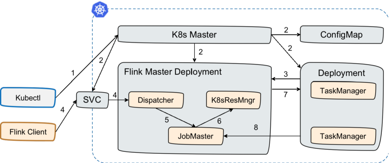 3 Standalone Session On K8s方式.png