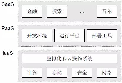 第二讲:云分类及服务模式
