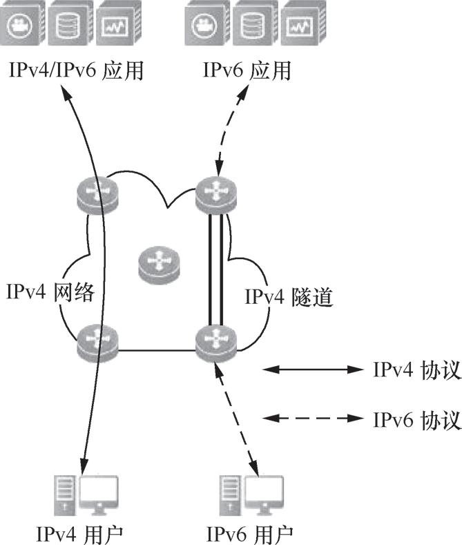 带你读《互联网协议第六版 (IPv 6)》第三章IPv6过渡技术3.3  IPv6 过渡技术(二)