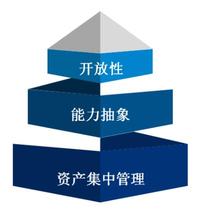 新形式下,企业的数字化转型之路在何方?