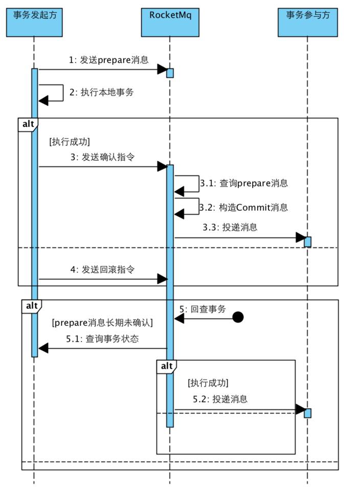 RocketMQ事务消息时序图.png
