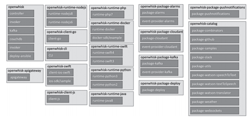 Serverless 工程实践   自建 Apache OpenWhisk 平台