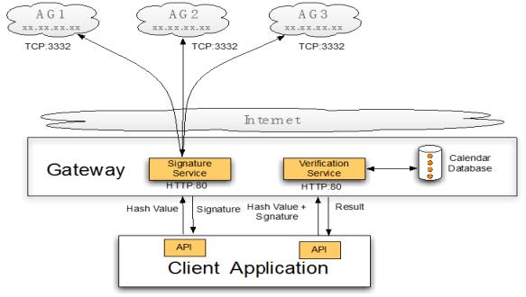 无钥签名区块链技术(1)