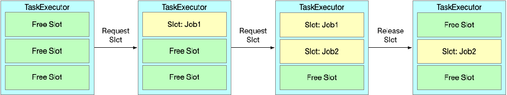 图12. 静态 Slot 划分.png