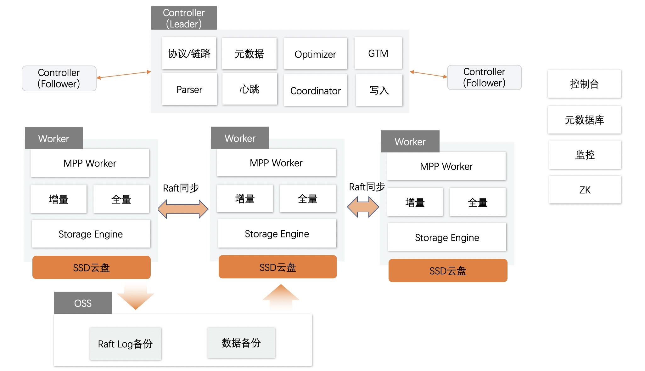 集群版架构.jpg