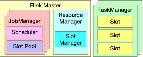 图1. Flink 资源管理相关组件.png