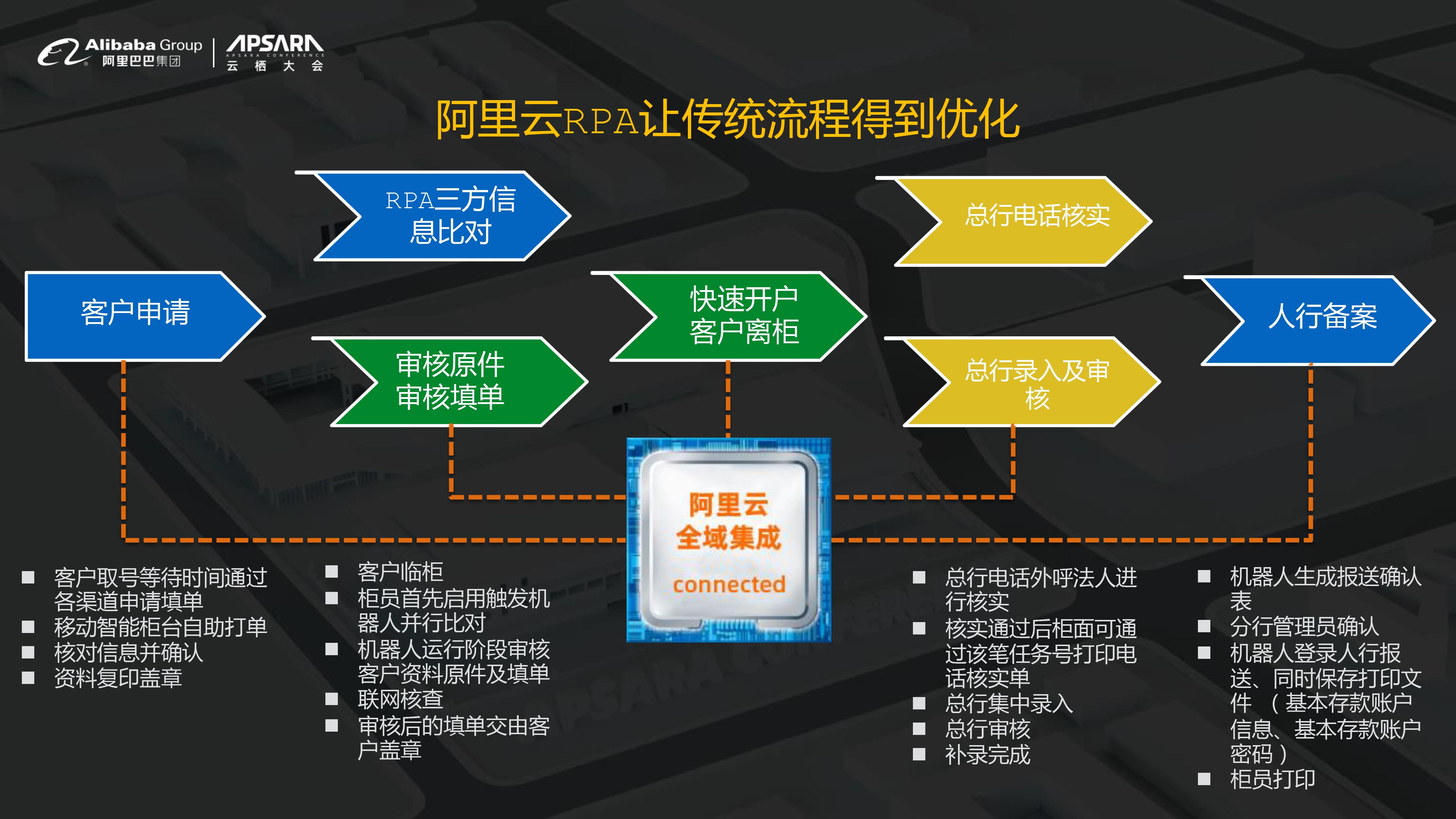 【最终】云栖大会_RPA机器人流程自动化-16.jpg