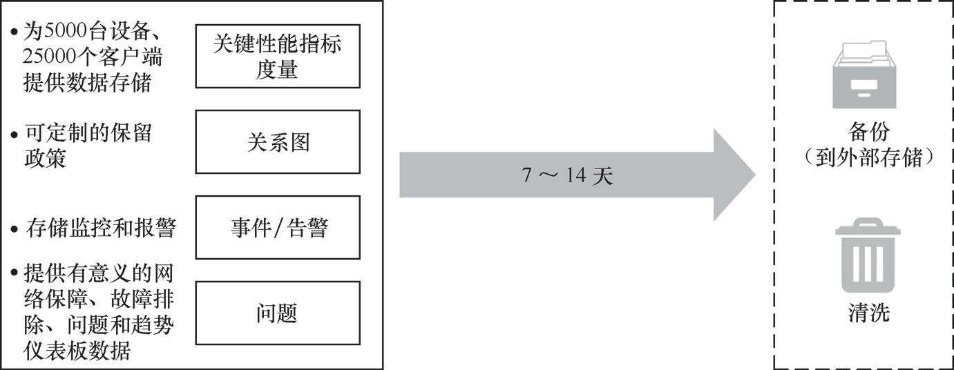 带你读《思科软件定义访问 : 实现基于业务意图的园区网络》第一章思科全数字化网络架构和软件定义访问简介1.3(六)