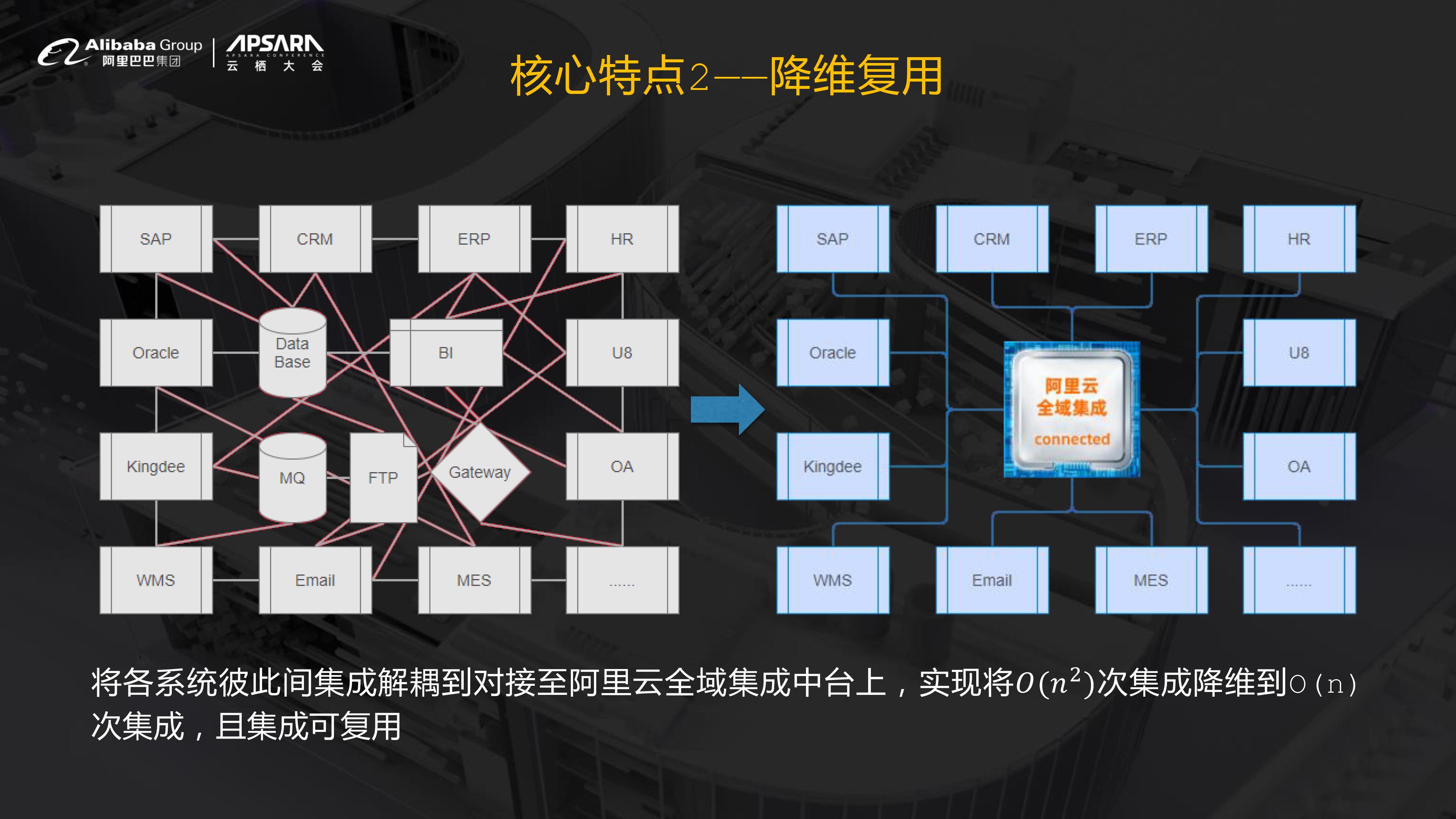 【最终】云栖大会_全域集成解决方案(1)-7.jpg