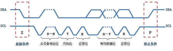使用CDK在RVB2061上编写IIC软件驱动——快来测体温队