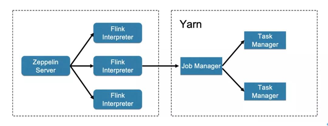 Flink on Zeppelin 系列之:Yarn Application 模式支持