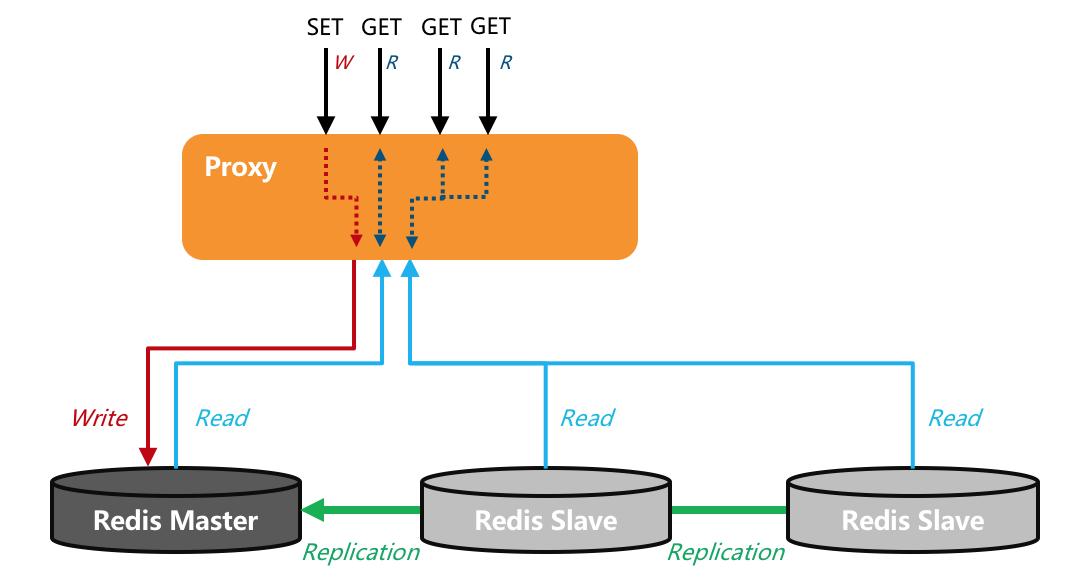 图1. 阿里云Redis读写分离版读写命令转发示例