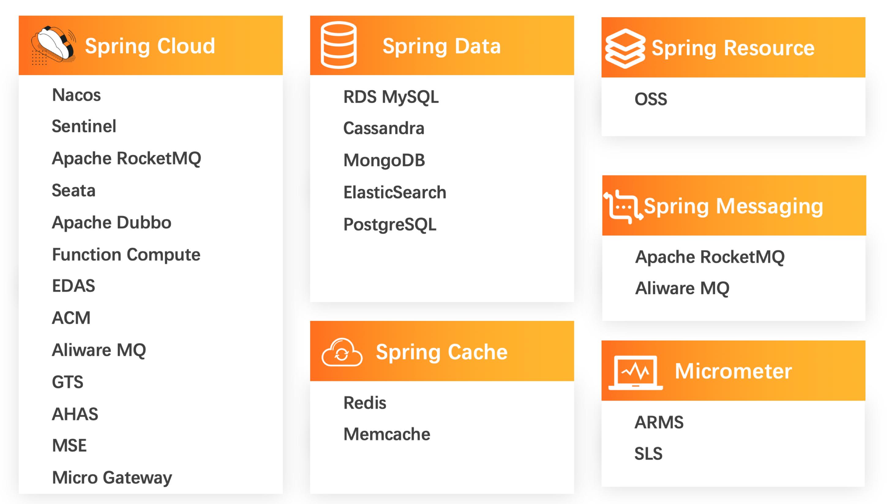 进击的 Spring Cloud Alibaba —— 框架与服务