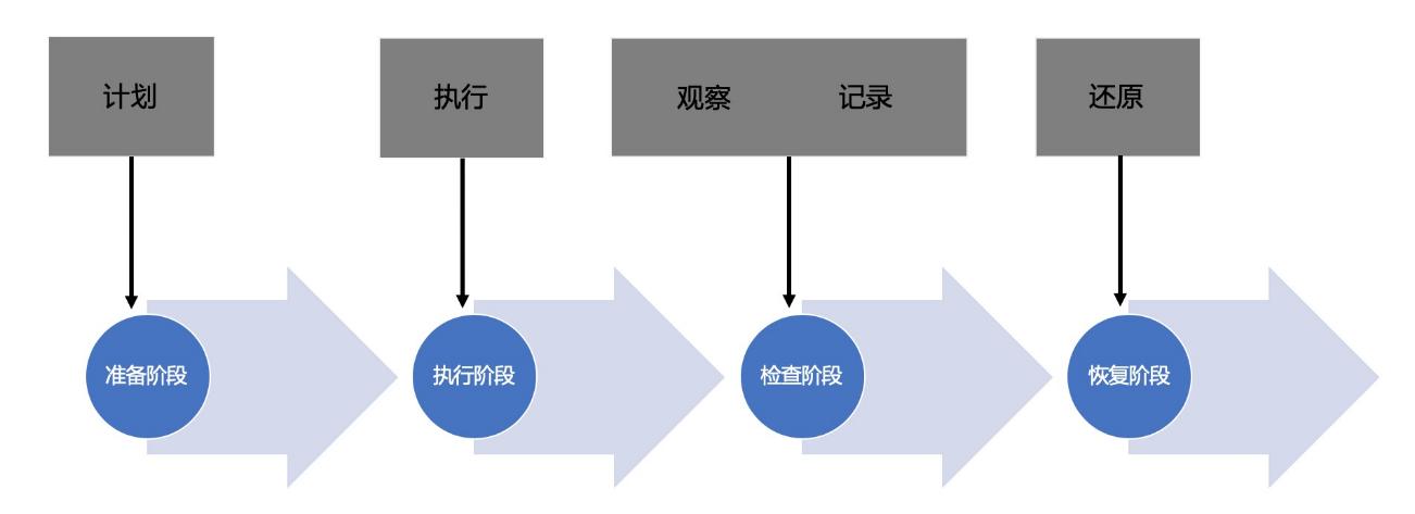 图2:故障演练流程.png