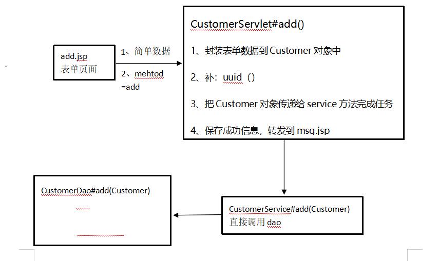 JSP+JDBC实现客户关系管理系统|学习笔记