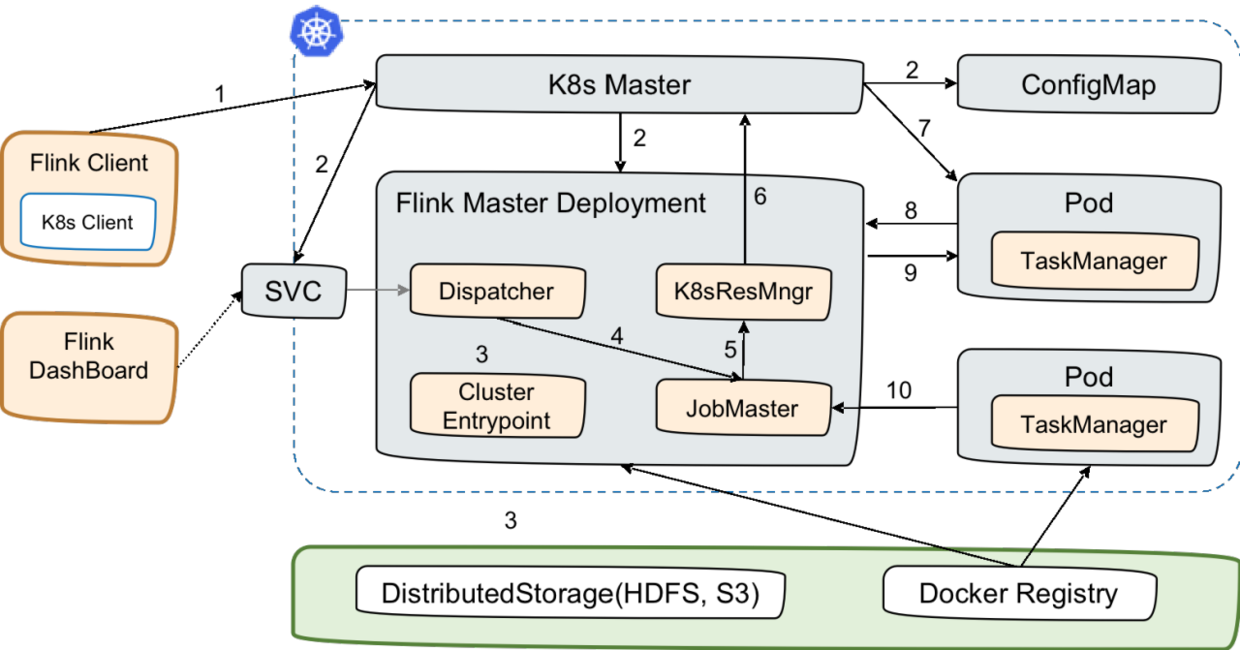 6 Native Kubernetes Perjob方式.png