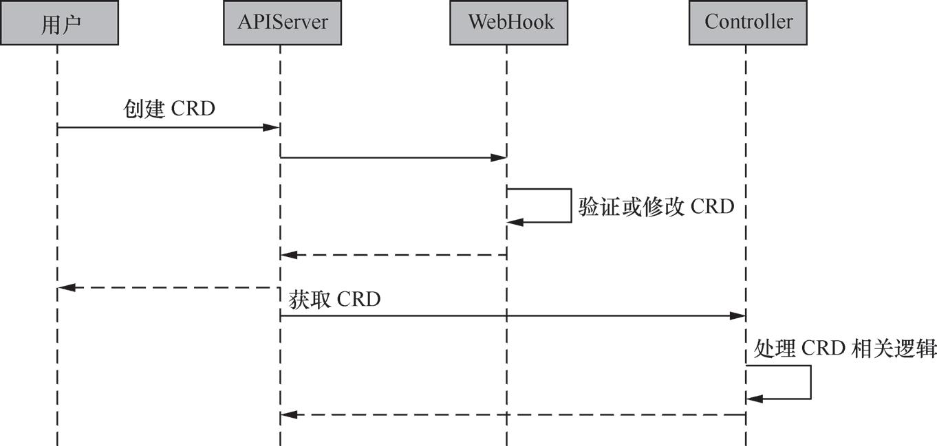 带你读《云原生应用开发 Operator原理与实践》第三章 Kubebuilder 原理3.3 Controller-runtime 模块分析(十)