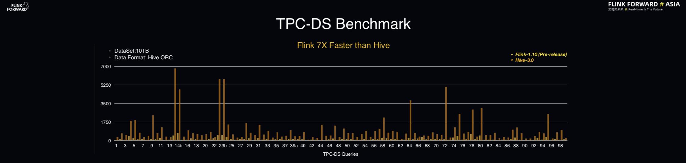 6-TPC-DC bench-mark.png