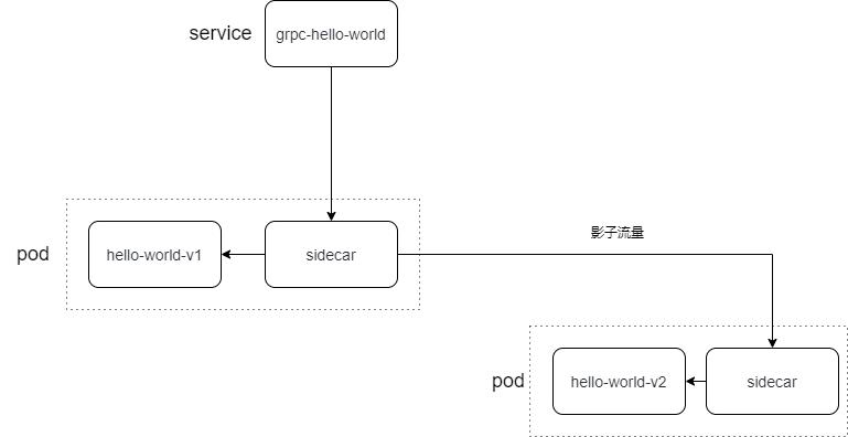 集群内同service影子流量.png
