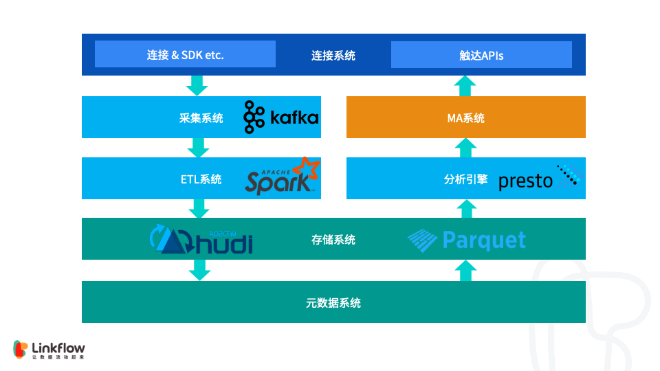 Flink + Hudi 在 Linkflow 构建实时数据湖的生产实践