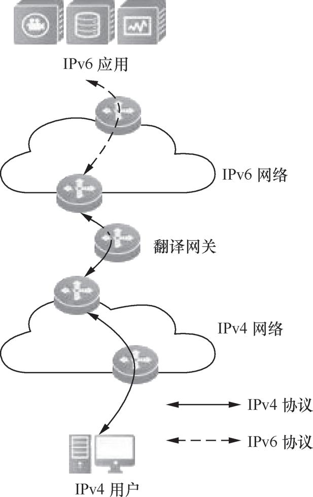 带你读《互联网协议第六版 (IPv 6)》第三章IPv6过渡技术3.3 IPv6 过渡技术(三)