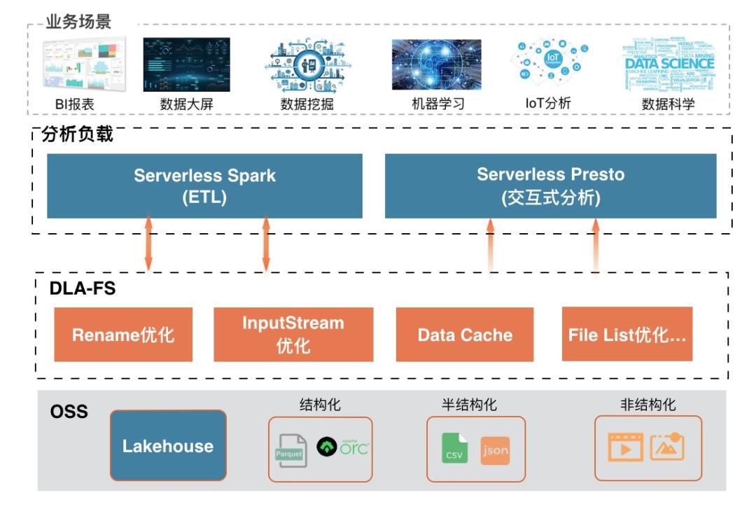 聚焦 | 数据湖分析如何面向对象存储OSS进行优化?