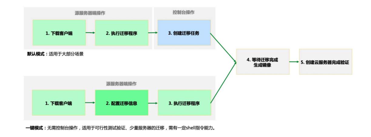 服务器迁移使用步骤.png