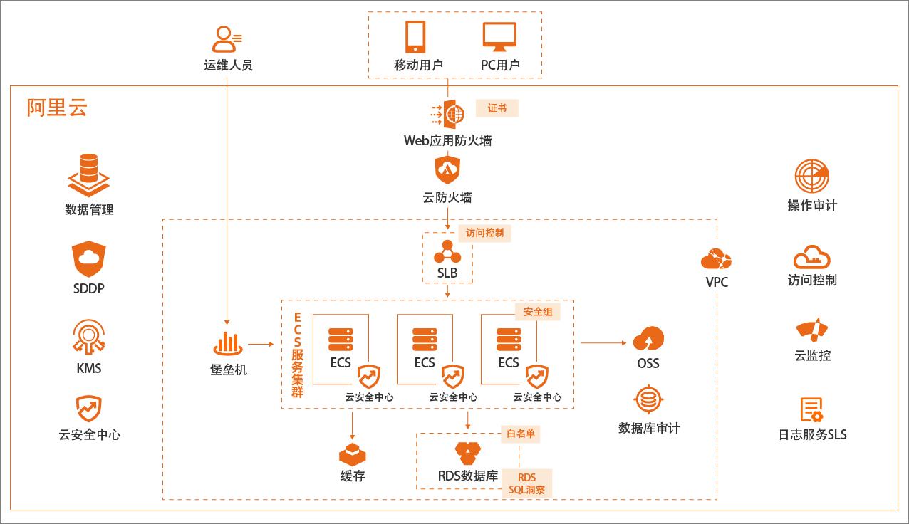 图1:企业上云等保三级合规部署架构图.png
