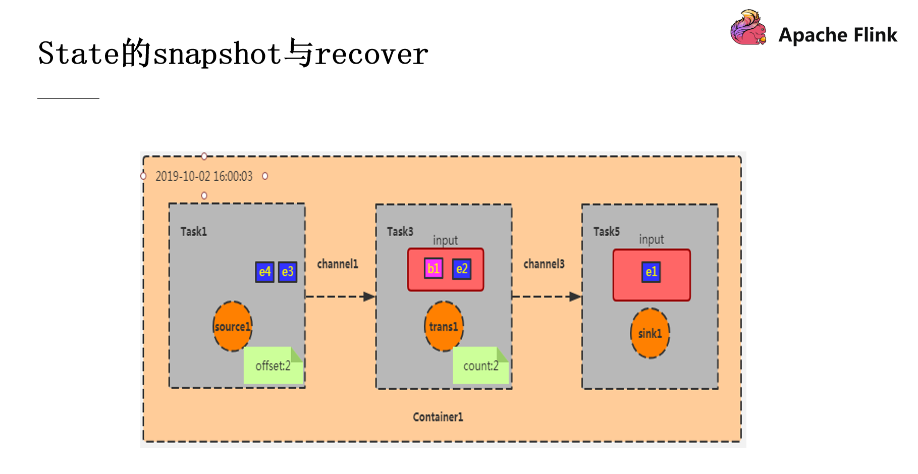 7 snapshot&recover3.png