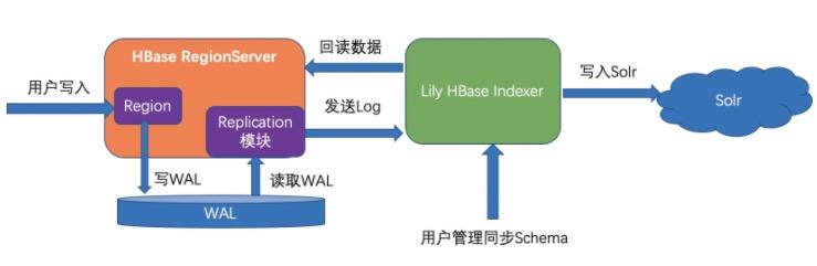 深度解析Lindorm全文索引(SearchIndex)特性