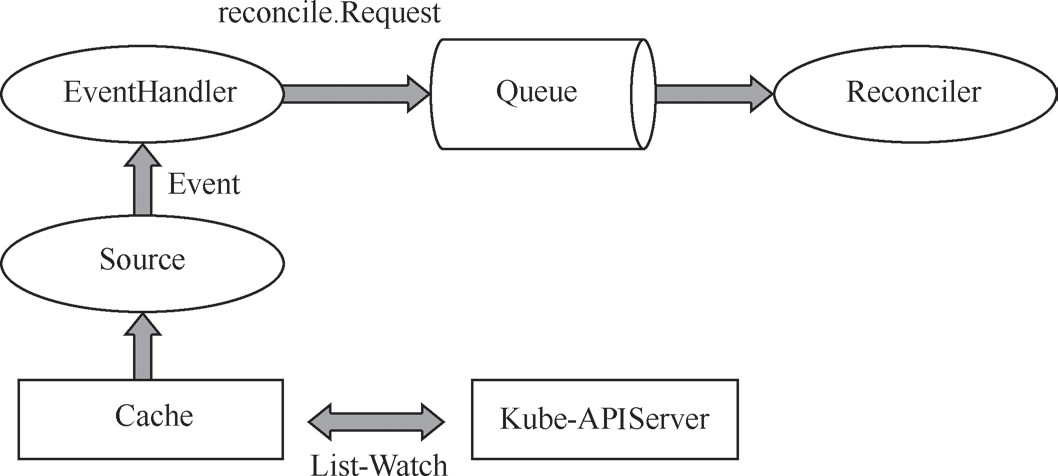 带你读《云原生应用开发 Operator原理与实践》第三章 Kubebuilder 原理3.3 Controller-runtime 模块分析(三)