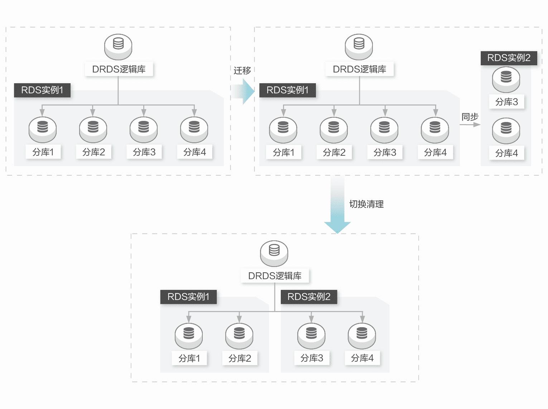扩容管理—平滑扩容