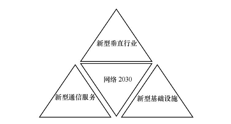 带你读《6G需求与愿景》第三章6G 设计思路与愿景3.36G 网络愿景 (二)