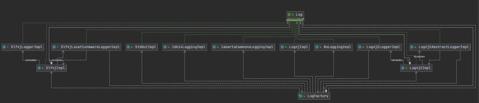 mybatis-log-architecture.png