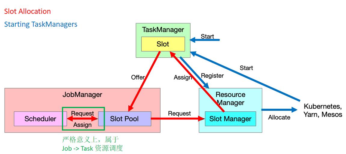 图6. Cluster 到 Job 的资源调度过程.png
