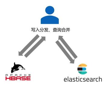如何破解HBase+Elasticsearch组合使用遇到的难题