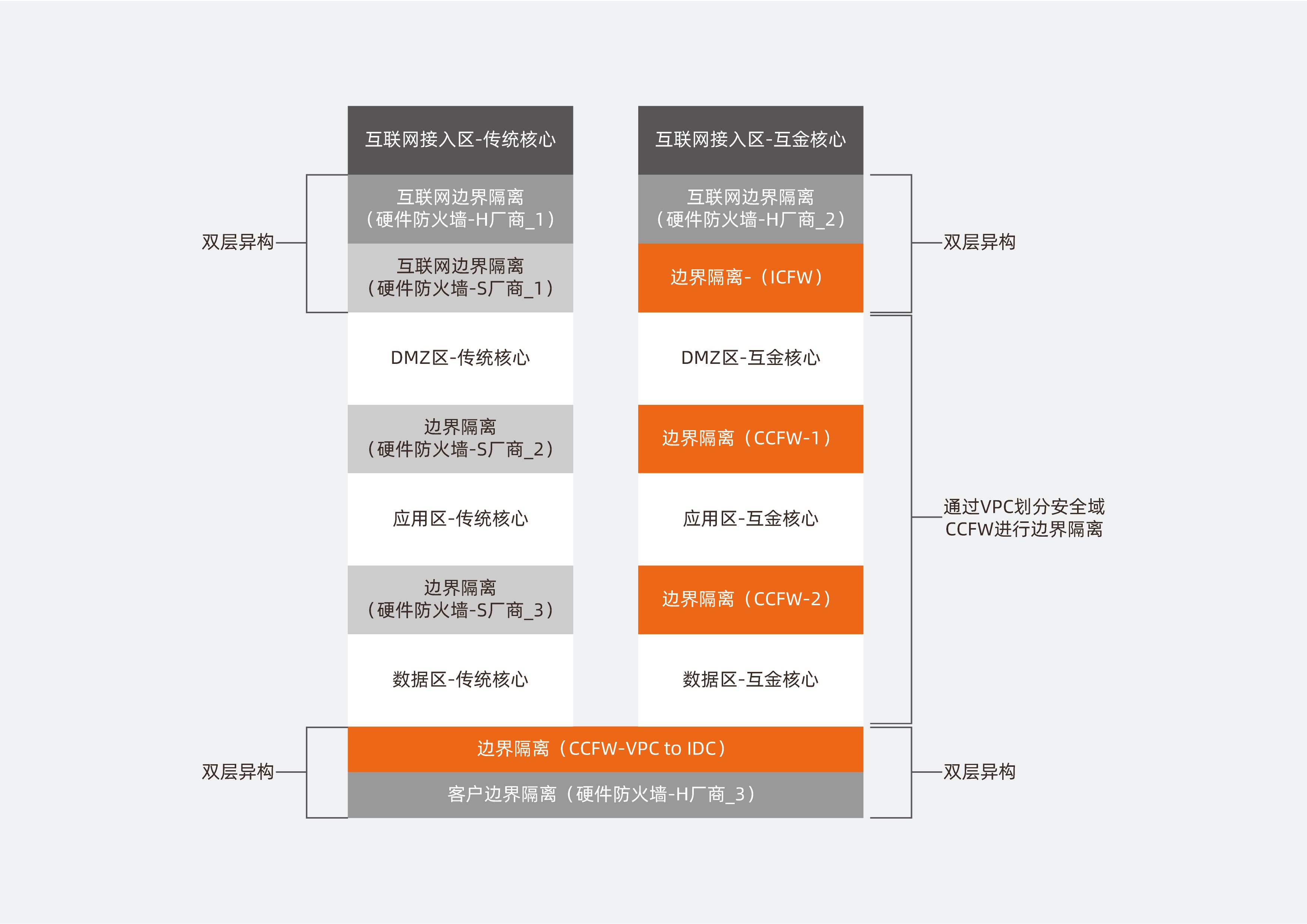 架构图-华瑞银行-02.png