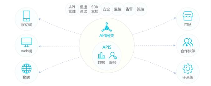 API网关技术解读稿(改)713.png