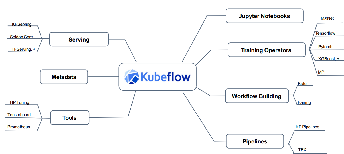 kubeflow组件.png
