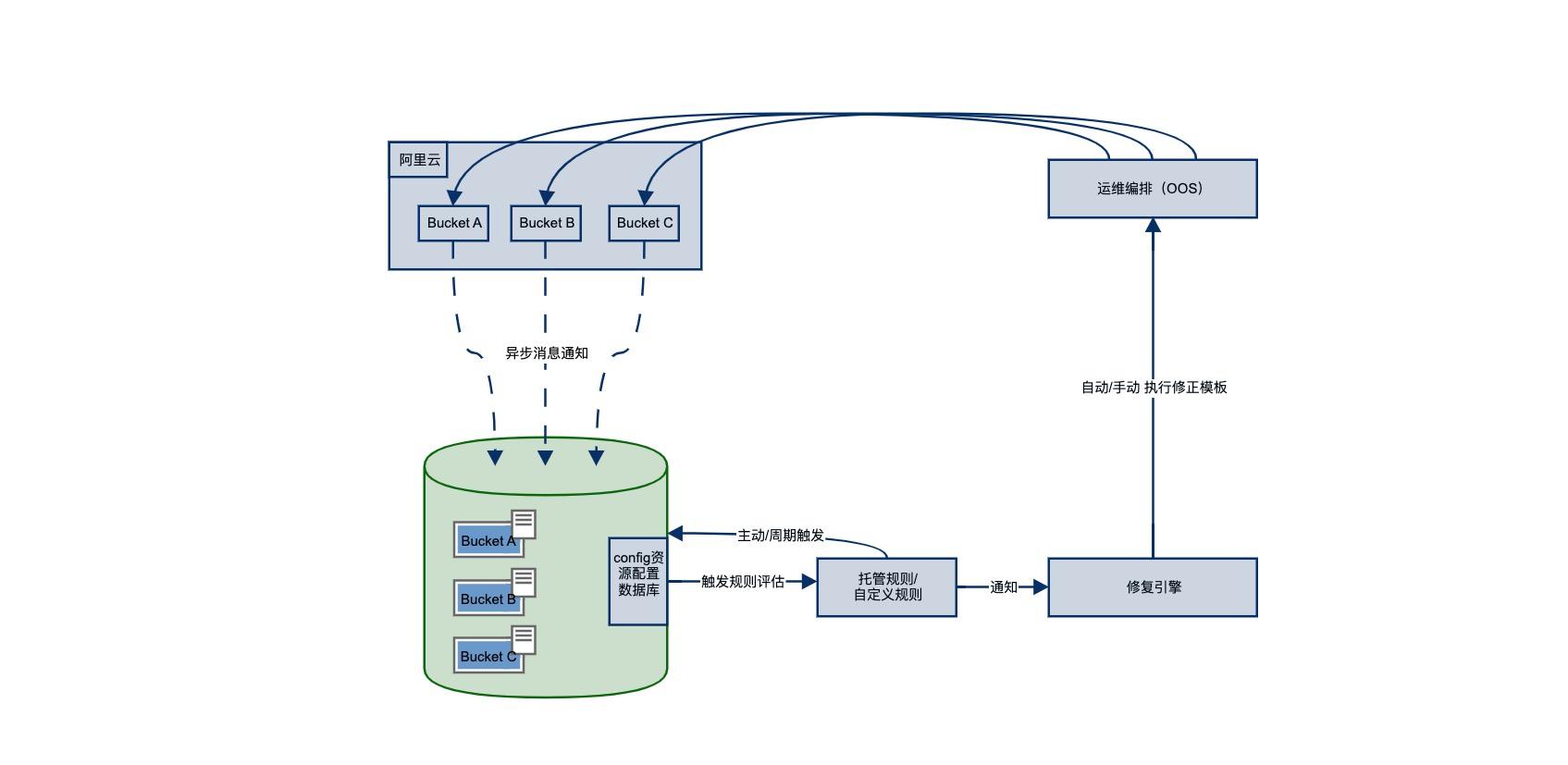配置审计(Config)配合开启OSS防盗链功能