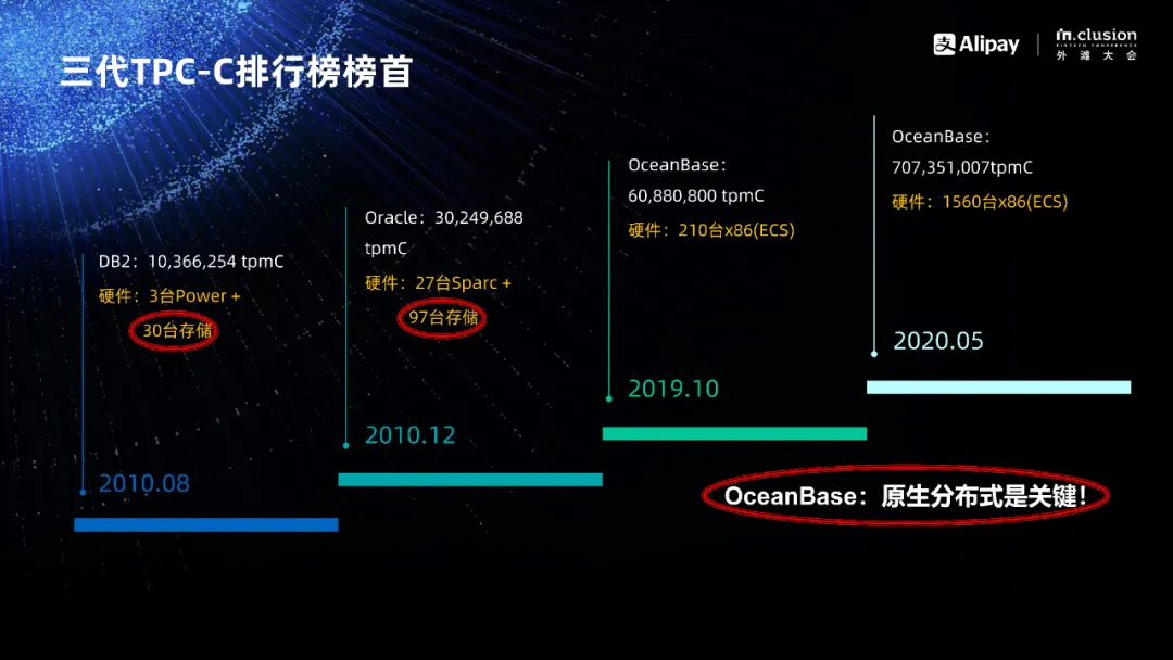 OceanBase登顶背后的真正意义。.png