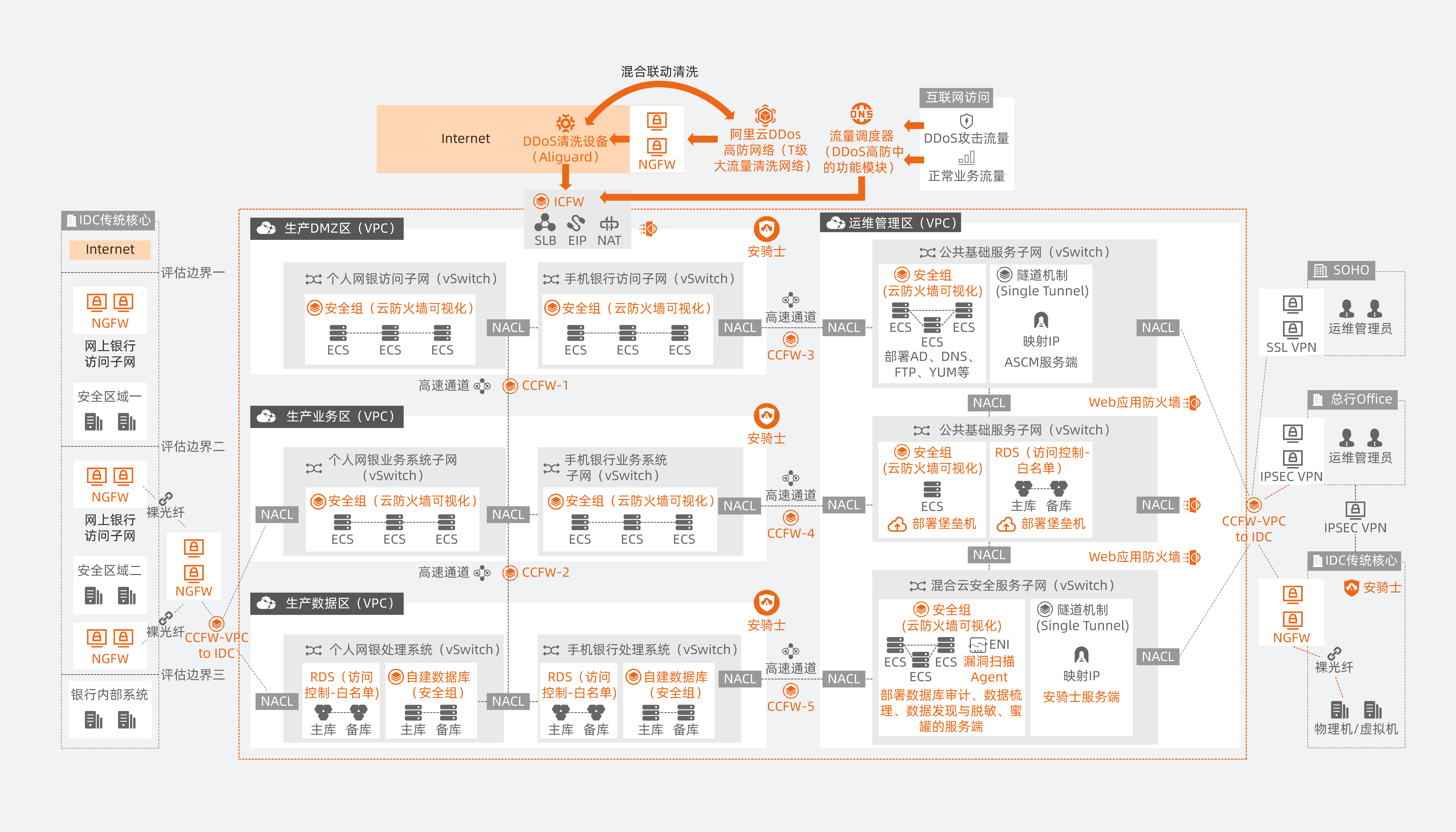 架构图-华瑞银行_画板 1.png