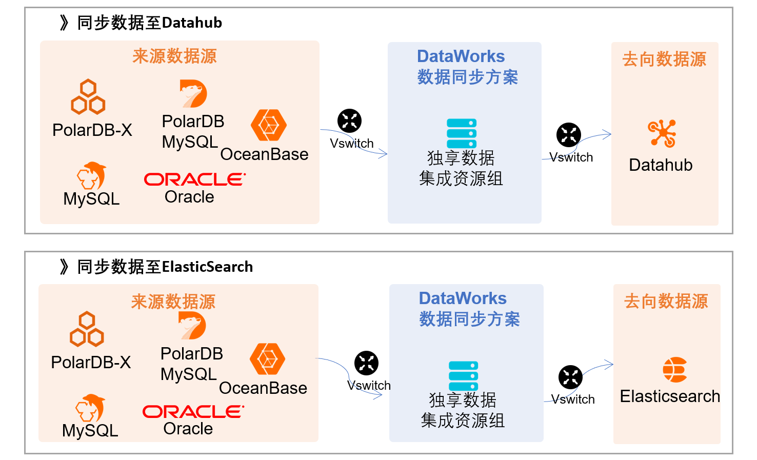 DataWorks 功能实践速览01期