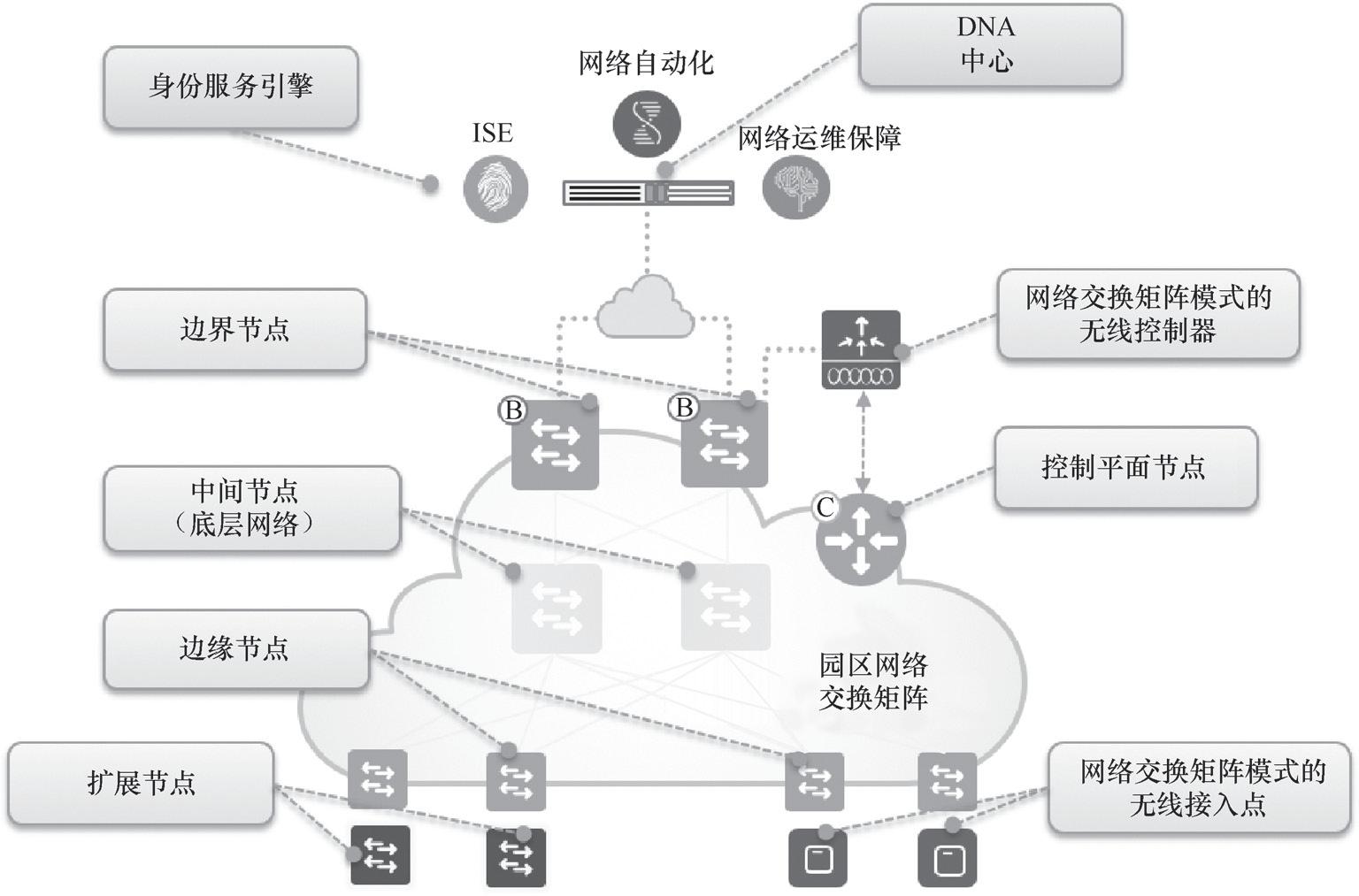 带你读《思科软件定义访问 : 实现基于业务意图的园区网络》第二章软件定义访问体系结构2.23