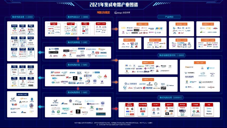 阿里云加速器联合本应科技重磅发布 《2020年芯片产业图谱及区域发展白皮书》