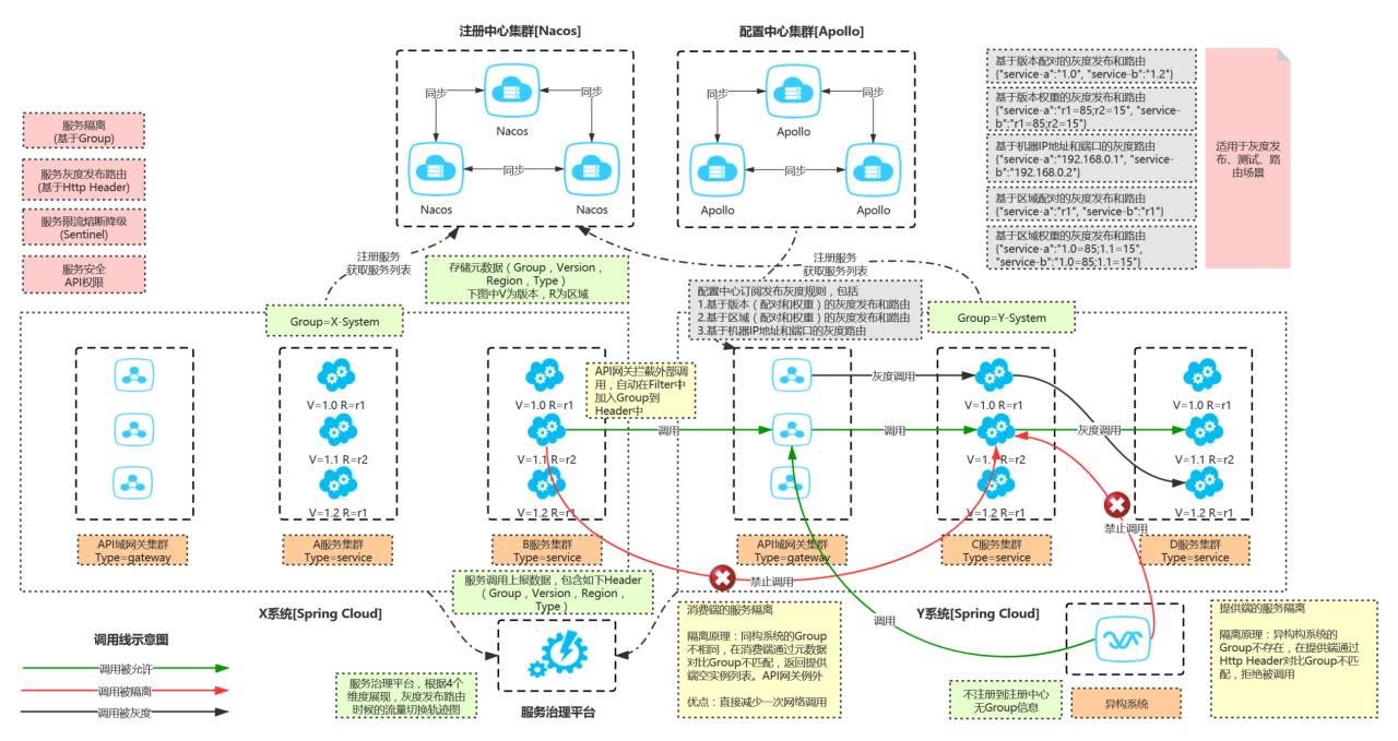 流量暴增,掌门教育如何基于 Spring Cloud Alibaba 构建微服务体系?