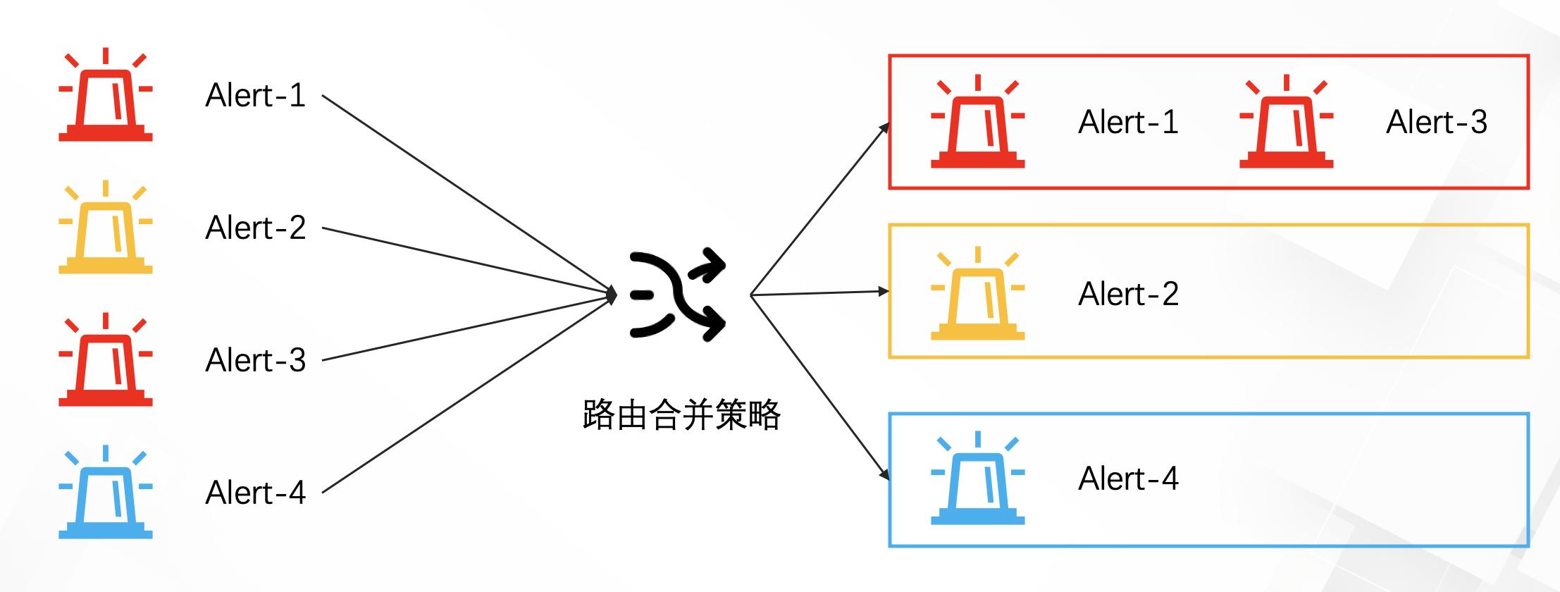 SLS新版本告警入门——告警策略-路由合并(1)