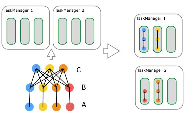图7. Job 到 Task 资源调度过程.png