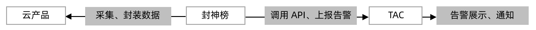 图1:封神榜告警接入方案.png